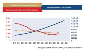 Dane dotyczące kradzieży dokumentów i wyłudzeń kredytów